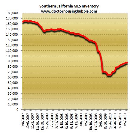 socal MLS inventory