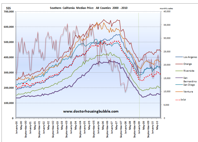 chart socal home sale price and median home price